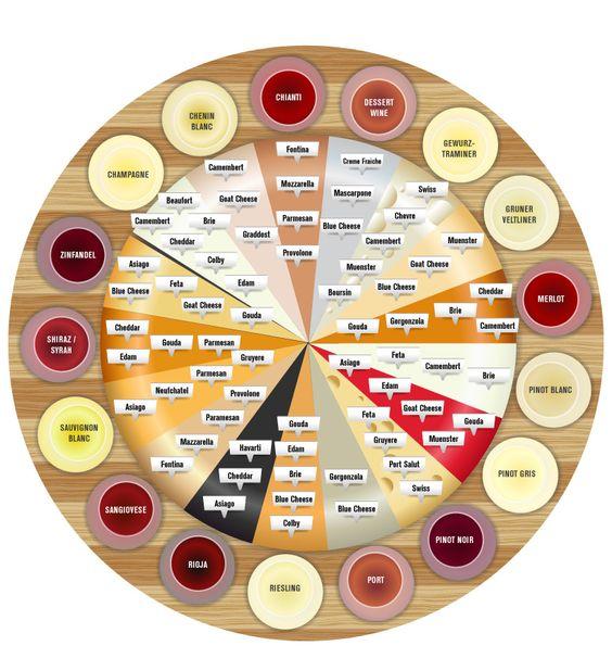 wine pairing circle